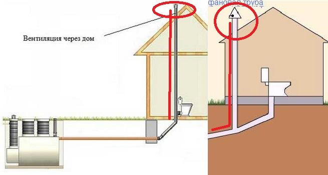Фановая труба - отвечает за вентиляцию и давление, и устраняет запах из канализации в ванной.