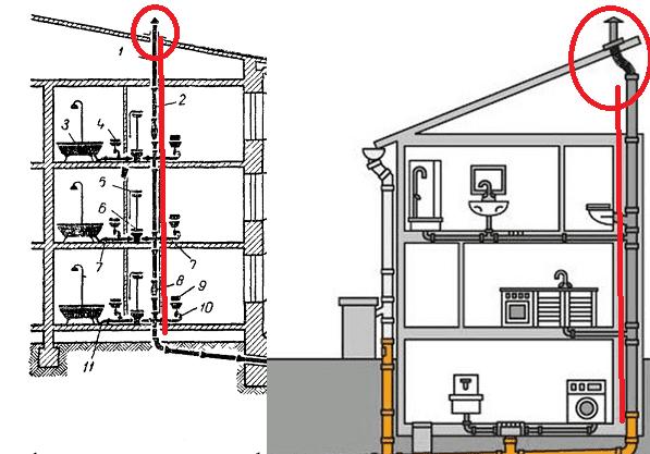 Схема фановой трубы в доме, применяется для стабилизации давления в канализационных трубах