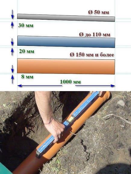 Уклон канализационной трубы{amp}#xA;