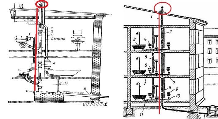 Устройство канализации в многоквартирном доме - фановая труба