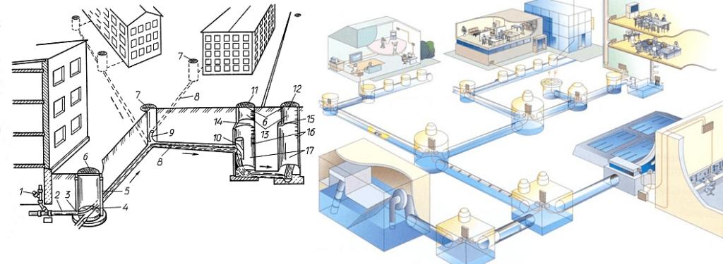 Система канализации — это одна из частей общей системы водоснабжения и водоотведения, для удаления сточных вод.