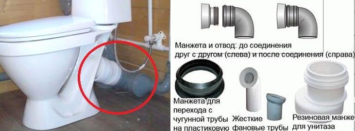 Подключение унитаза к канализации производится за счёт применения: манжеты, гофры (трубы), фановые патрубки и тд.