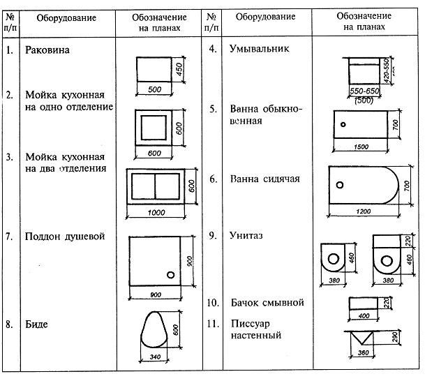 Обозначение сантехники на чертежах.