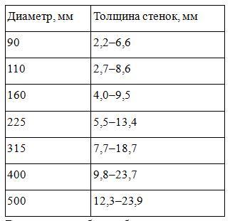Таблица - диаметр канализационных труб пвх и толщина стенок, мм.