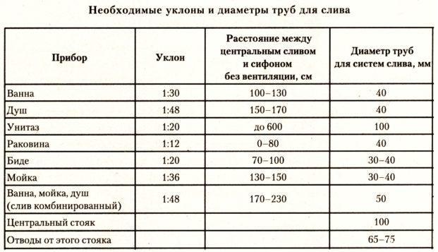 Таблица с необходимым уклоном трубы для слива стоков