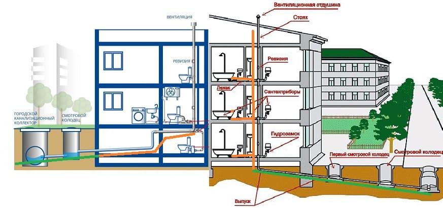 Внутренняя и наружная система канализации.