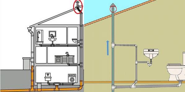 Фановая труба, идущая на чердак от стояка - для стабилизации давления в канализационной системе.