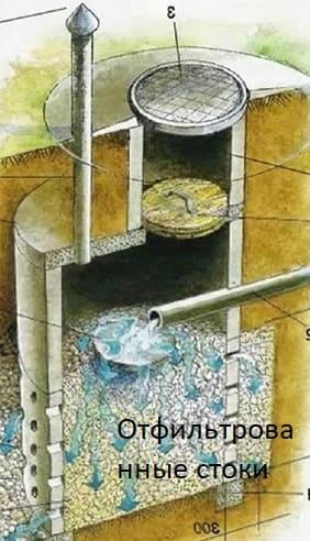 Фильтрационный канализационный колодец