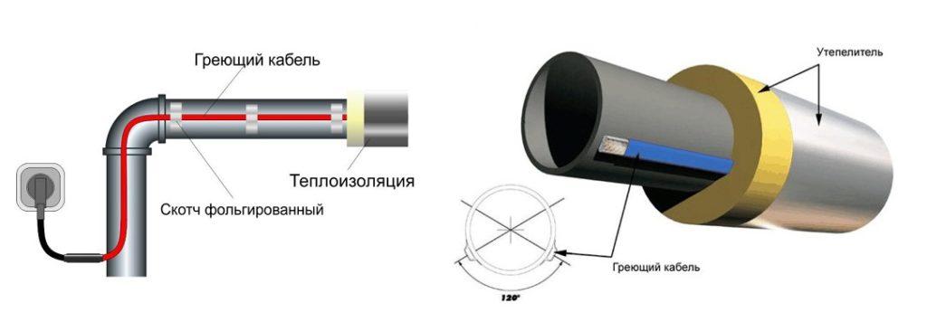 Греющий кабель для канализационных труб.