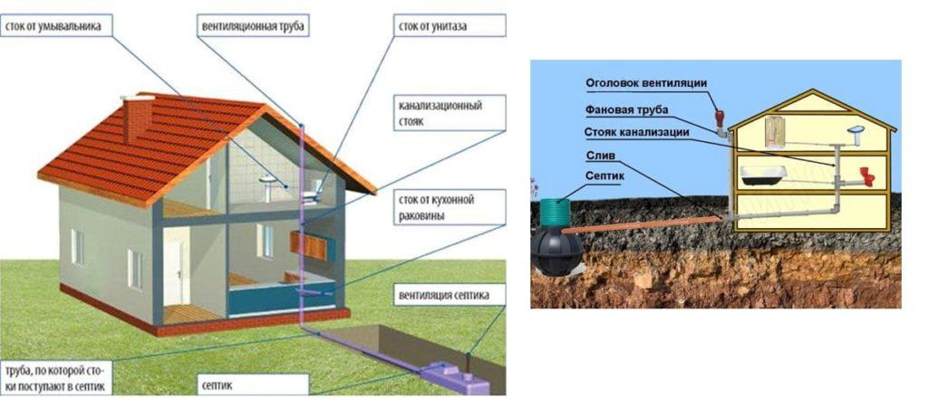 Вентиляция канализации в частном доме, устройство и описание.