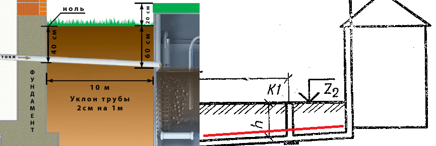 Укладка канализационных труб под уклоном