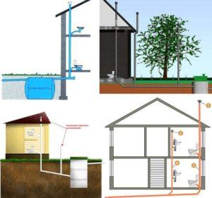 Вентиляция канализации в частном доме — способы, правила и нормы