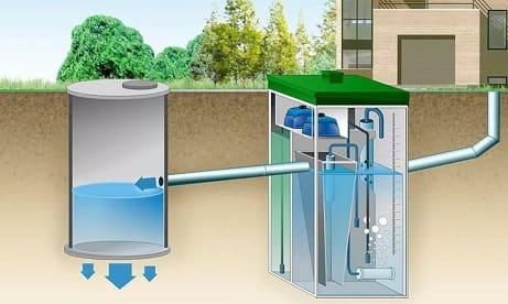 Канализация для загородного дома что выбрать - хороший вариант локальные очистные сооружения (ЛОС).