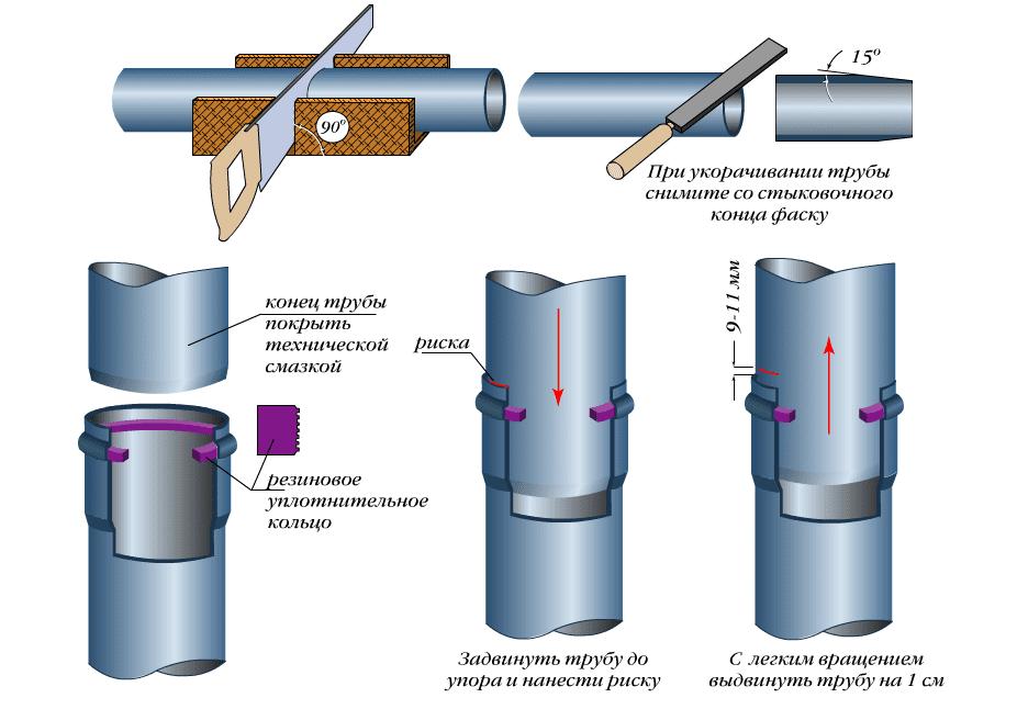 Пример соединение канализационных труб.