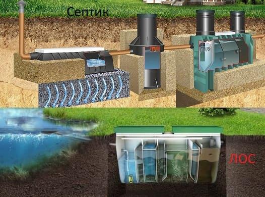 Автономная канализация с фильтрационным полем и локальная очистная станция
