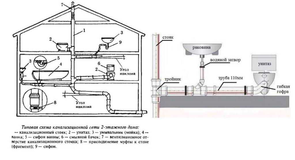 Разводка канализации в частном доме - схема