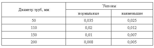 Расчет канализации - таблица уклона труб