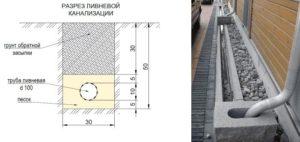 Расчет ливневой канализации: пример и основные правила