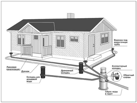 Система и элементы сети ливневой канализации