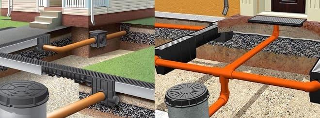 сети ливневой канализации