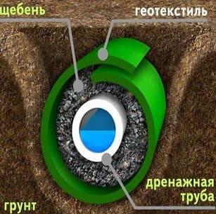 Внутреннее устройство материалов сети ливневой канализации
