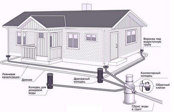 Пример схемы, как размещен дренаж и ливневая канализация на участке.