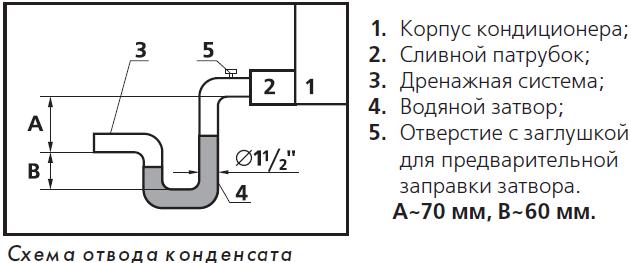 Схема-отвод конденсата от кондиционера в канализацию с помощью сифона.