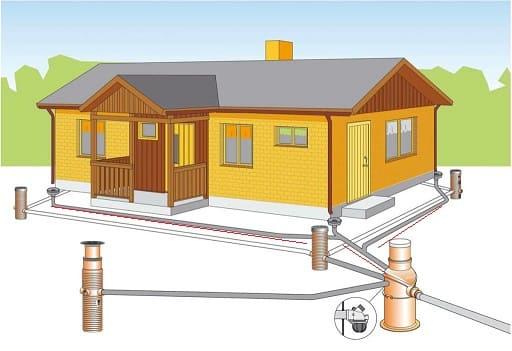 Схема как устроена ливневая канализация в частном доме