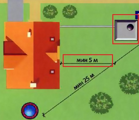 Для напорных систем расстояние от канализации до фундамента не менее 5 м. Для самотечных 3 метра.