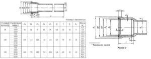 Чугунные трубы для канализации: размеры, диаметр, характеристики