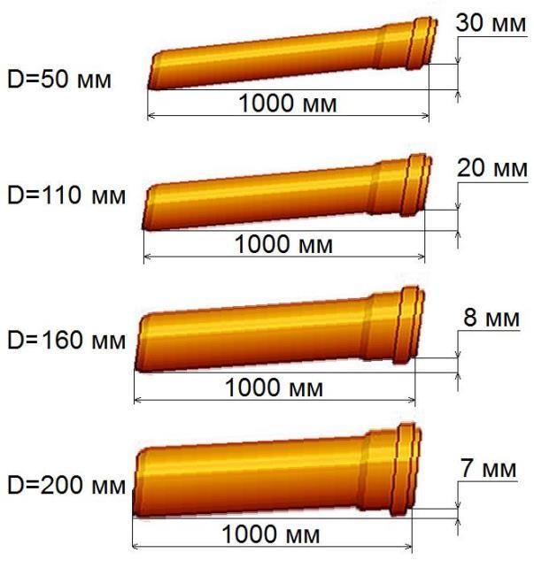 Труба канализационная наружная ПВХ - размеры.