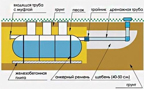 Схема, как устроена канализация в частном доме при высоком уровне грунтовых вод.