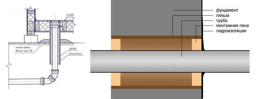 Выпуск канализации: что это такое, нормы и порядок монтажа