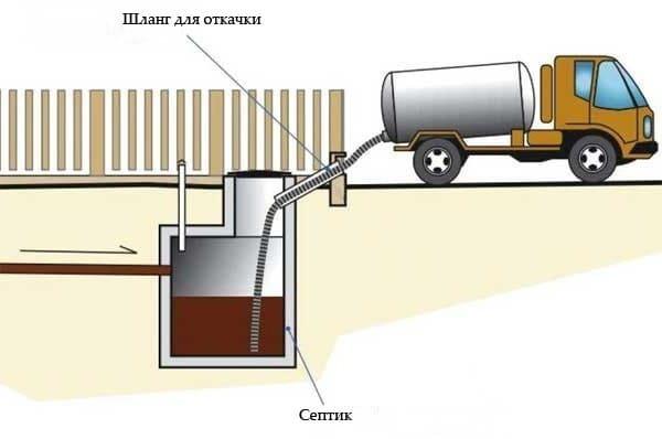 Откачка канализации в частном доме с помощью специальной машины