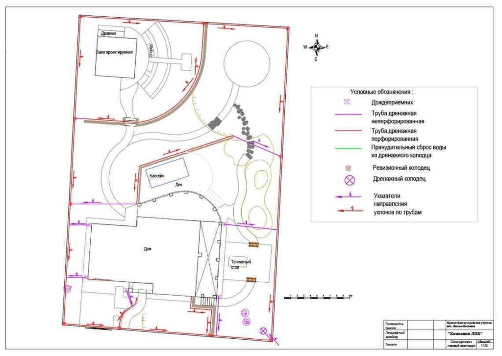 Перед работами, во избежания (не стыковок), следует внимательно изучить готовый проект, для этого и существует проектирование ливневой канализации.