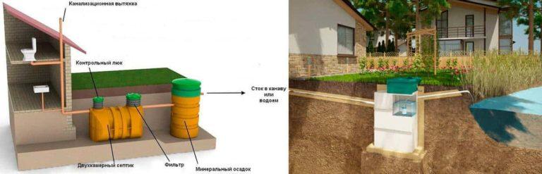 Канализация для дачи без запаха и откачки: устройство, принцип действия