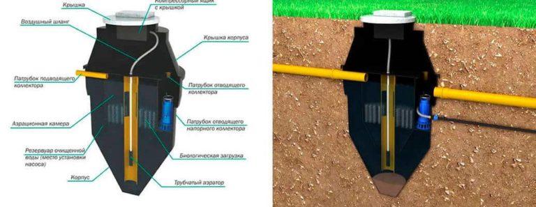 Отличия автономных канализаций кристалл — обзор и преимущества