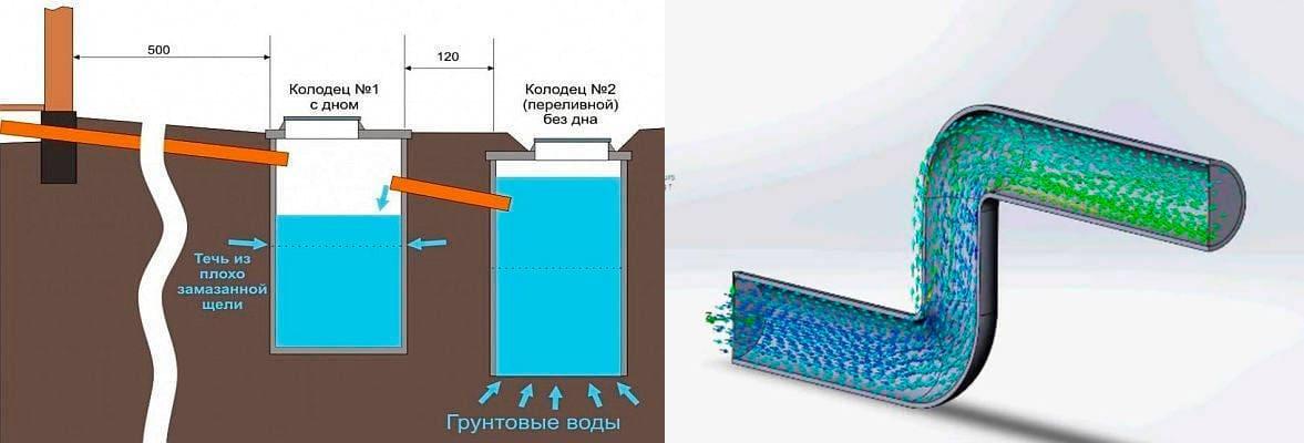 Таблицы Лукиных для гидравлического расчета канализационных сетей: диаметр и наполняемость