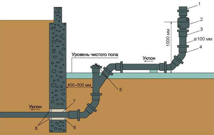Картинка иллюстрирующая вывод канализационной трубы из дома на улицу.
